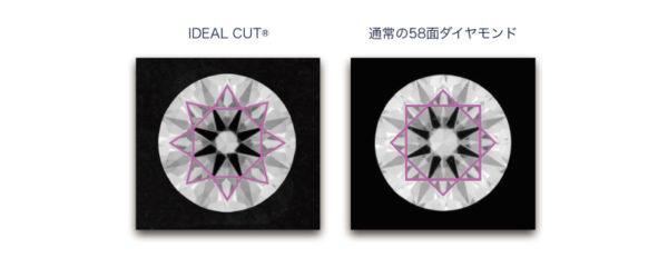 IDEAL®ダイヤモンドと一般的な58面ダイヤモンドの違い