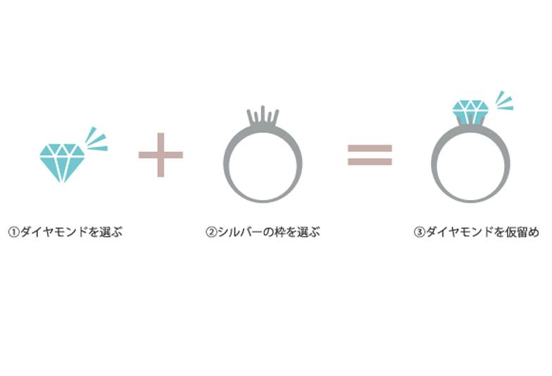 プロポーズ・銀の指輪プラン