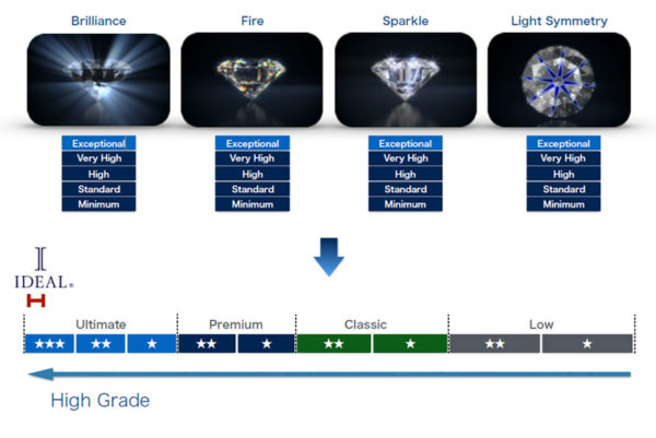 IDEAL®ダイヤモンド4種の輝き
