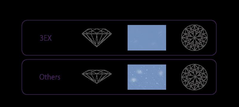 IDEAL®ダイヤモンド3EX