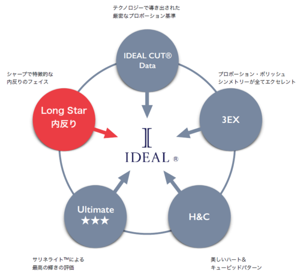 IDEAL®ダイヤモンド5つの基準